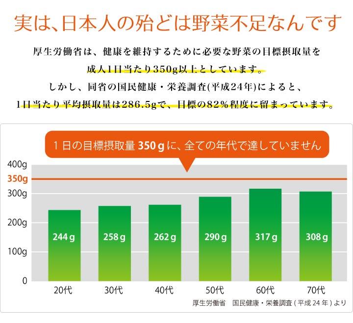 実は、日本人の殆どは野菜不足なんです