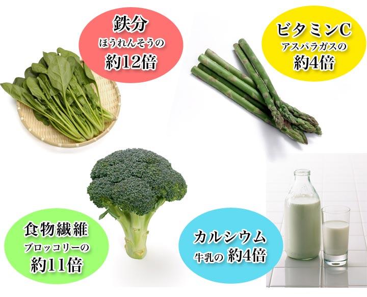 豊富な栄養素。鉄分はほうれんそうの12倍、カルシウムは牛乳の4倍。